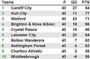 epl table gf meaning cardiff 0 charlton 0 match report bluebirds win