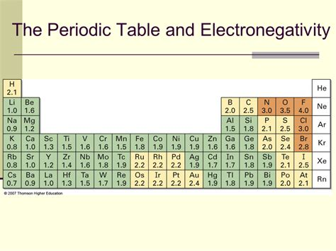 Periodic Table Polarity by Polar Covalent Bonds Acids And Bases Presentation