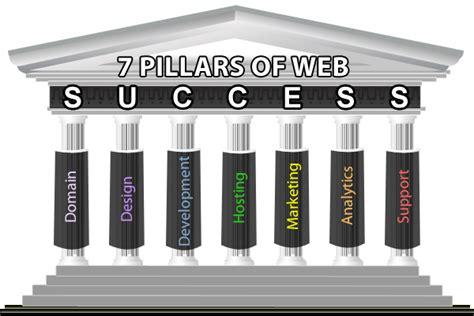 what sets divisionx apart ecommerce web hosting wordpress