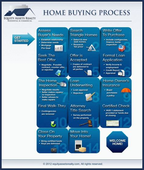buying a new house process 70 real estate infographics use to ignite your content marketing