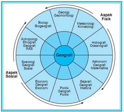 berbagi ilmu silahkan berbagi disini geografi berbagi ilmu