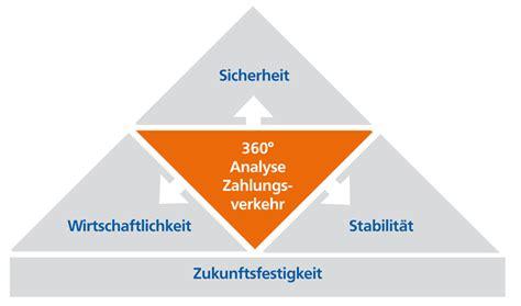 Brandenburger Bank Zahlungsverkehrsberatung