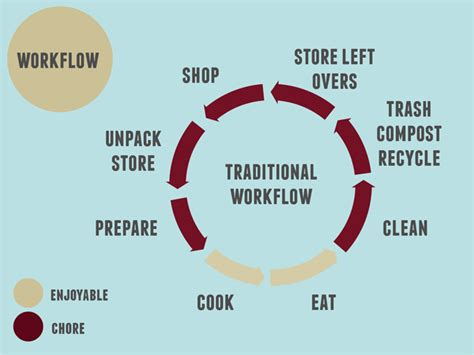 kitchen workflow how a kitchen design could make it easier to bond with