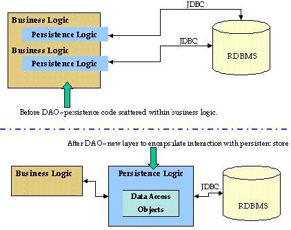pattern design dao spring jdbc dao html