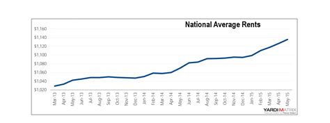 rent average rents hit record high in may 2015 1 136 rentcafe