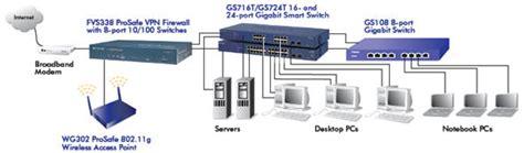 home gigabit network design 24 port gigabit netgear gs724t network switch computer
