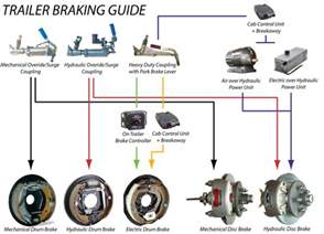 Electric Brake Systems For Trailers Hydraulic System Schematic Get Free Image About Wiring