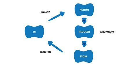 design pattern redux unit testing a react redux app giamir buoncristiani