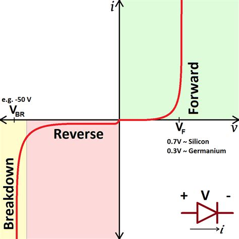 breakdown voltage for silicon diode diodes learn sparkfun