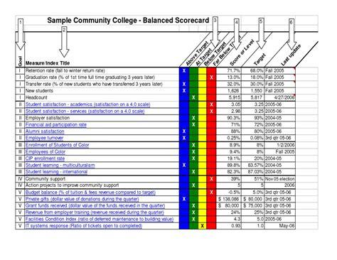 Employee Performance Scorecard Template Excel Sle Balanced Scorecard Template Excel Templates Employee Performance Scorecard Template Excel