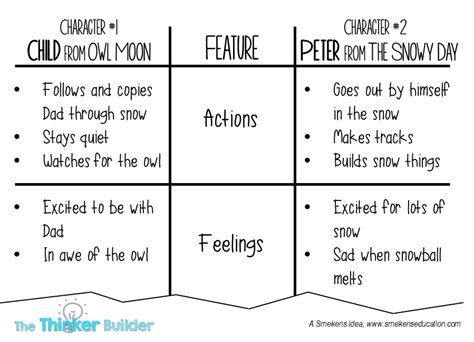 Compare And Contrast Table by The Thinker Builder Tools To Compare And Contrast Some
