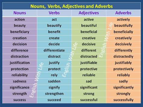 nouns verbs adjectives adverbs