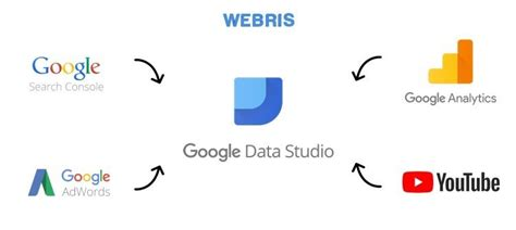 Google Data Studio Seo Report Template our data studio seo report template free