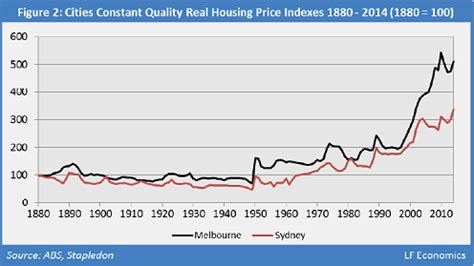 """australia's """"largest housing bubble on record"""" in 4 charts"""