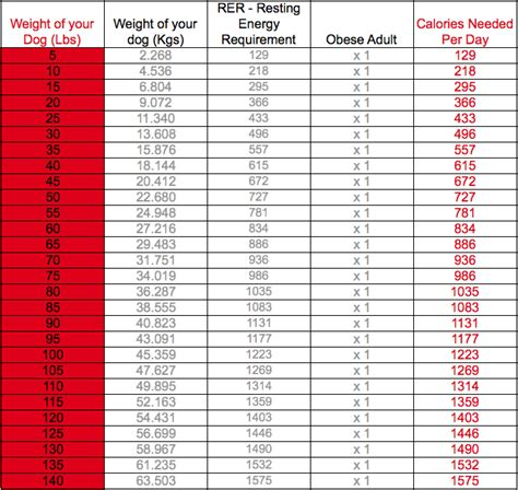 dog nutritional requirements table recommended nutritional intake calculator besto blog