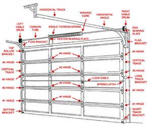 Garage Door Springs Visalia Ca Garage Door Repairs Toronto Mississauga Garage Door Repairs