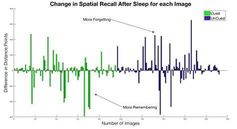 doodle poll meaning result cued sounds during sws showed better recall after
