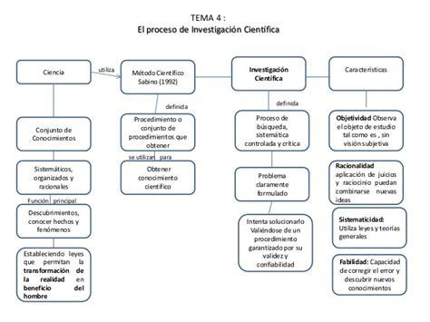 Resume Def by Investigaci 243 N Cientifica Resumen Def