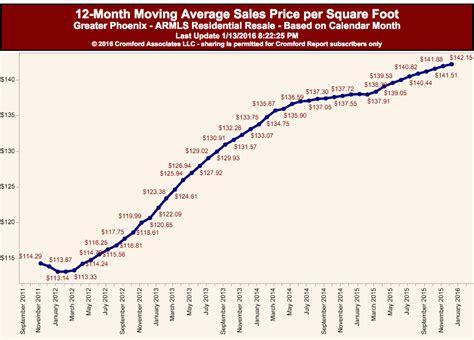california real estate economy 2016 market trends los angeles real estate market predictions predictive