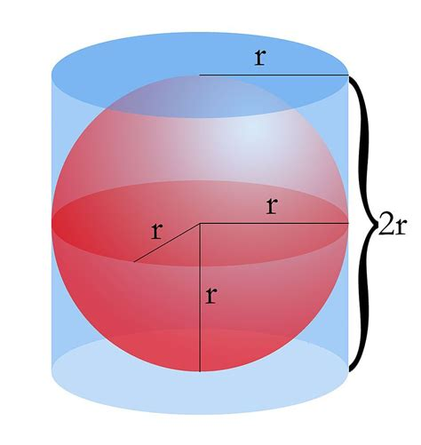 archimedes sphere and cylinder archimedes circumscribed cylinder to the sphere a