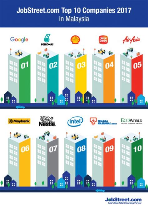 10 best companies to work for top 10 companies malaysians want to work for in 2017 hr
