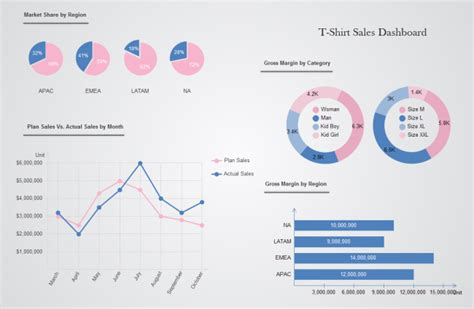performance dashboard template sales performance dashboard free sales performance