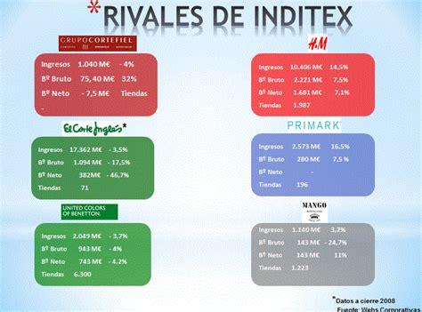 cadenas de valor comercial en ingles aprendiendo marketing con inditex