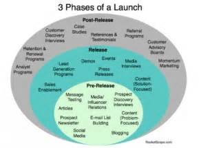 launch marketing plan template 3 phases of marketing when launching a startup startup