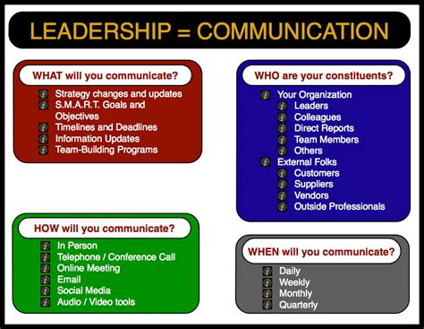 communicate like a every day leadership skills that produce real results books nothing but leadership does leadership communication