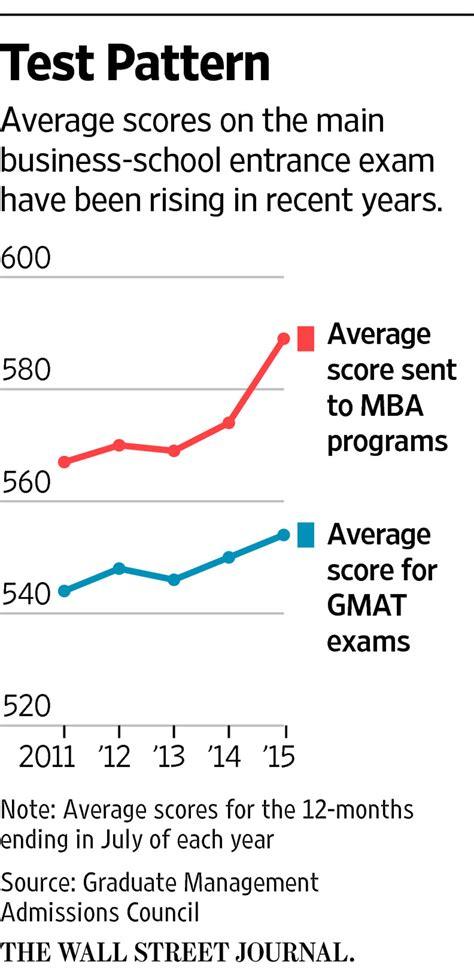 Of Alabama Mba Gmat Score by Test Redos Give Gmat Scores A Lift Wsj