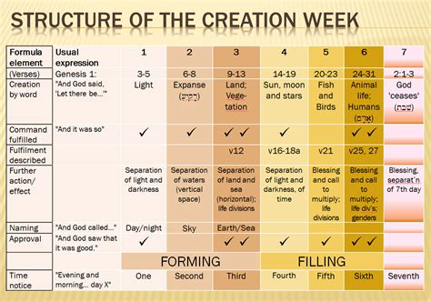 chart creation but what do you think about the creation week in genesis