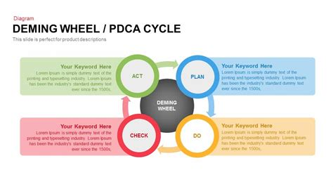 Deming Wheel Pdca Cycle Powerpoint And Keynote Template Pdca Ppt