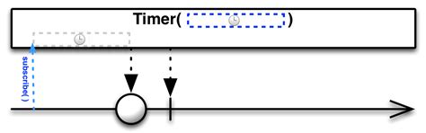 rxjava tutorial github reactivex timer operator