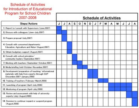 AUICK Associate Cities Action Plan Progress Reports 2005 6 7