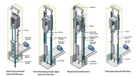 elevator motor type how elevator works and their types with circuit diagrams