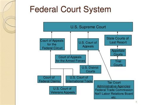 the u s supreme court and new federalism from the rehnquist to the court books research for the assistant basic methods of