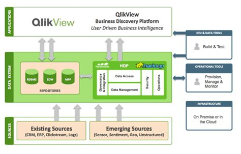 qlikview architecture tutorial qlik partners with hortonworks to provide insight and