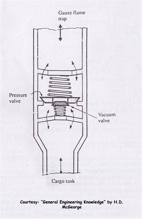 valve vacuum diagram pressure vacuum valve or pv valve inert gas system
