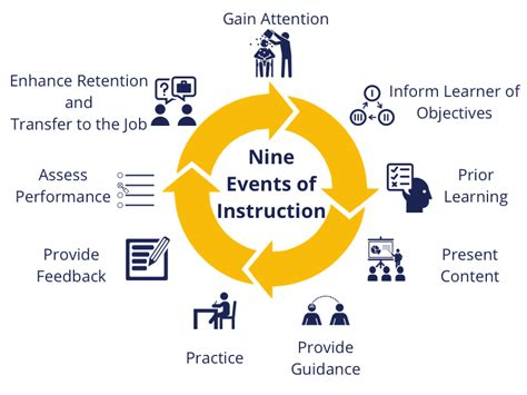 event design theory nine events of instruction coursearc