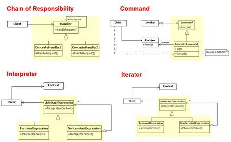 visitor pattern vs observer 網路技術趨勢觀測站 二月 2014