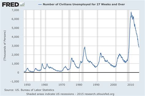 unemployment wisconsin how many weeks 2015 economicgreenfield 3 critical unemployment charts