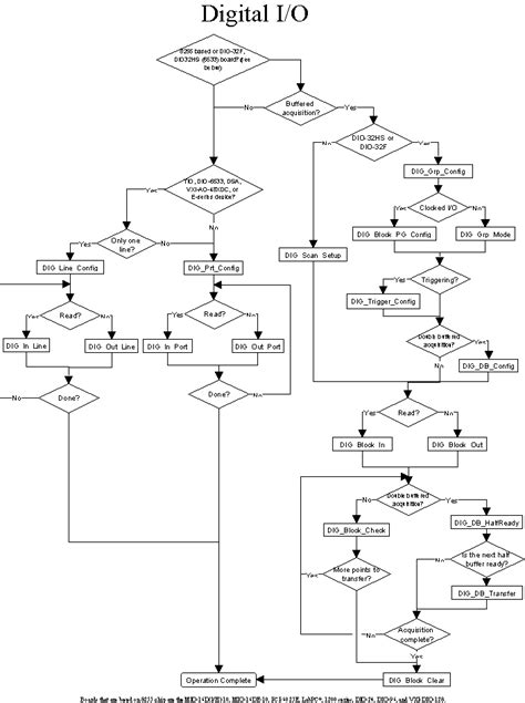 c language flowchart image gallery programming flowchart