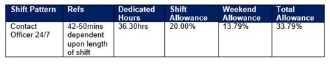 Shift Pattern Allowances | about the role join the force
