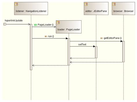 uml interaction diagram image gallery sequence exles
