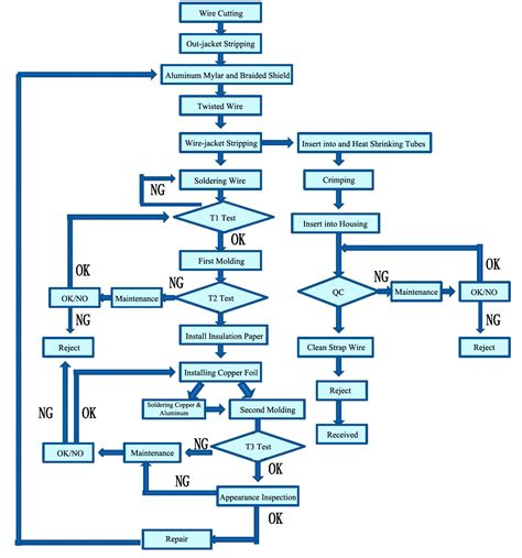 product flow diagram production flow chart manufacturing process flow chart