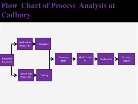 product layout of cadbury cadbury1