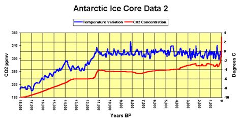 climate change new antarctic ice core data davies company c02 co2 insanity