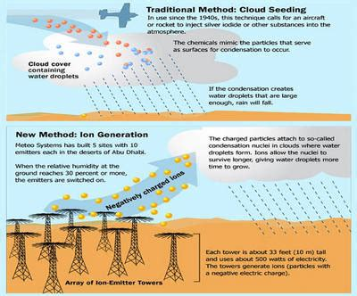 Best Methods To Detox From Fluoride Vaccines Chemtrails by Traditional Cloud Seeding Method