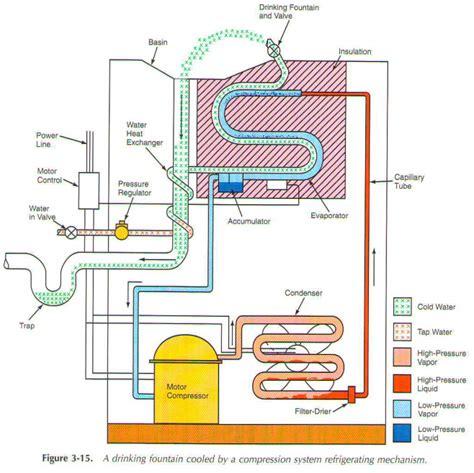 water dispenser diagram water cooler