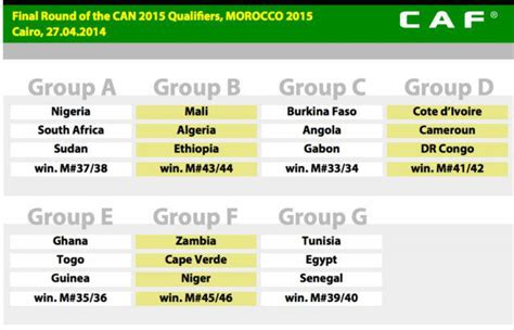 Calendrier Can 2015 Football Can 2015 Football Tirage Au Sort Et R 233 Actions 27avril